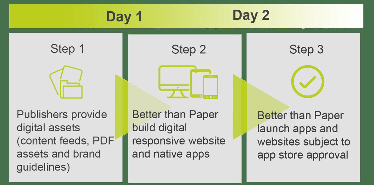 BTP timeline for app and wesbite edited-3